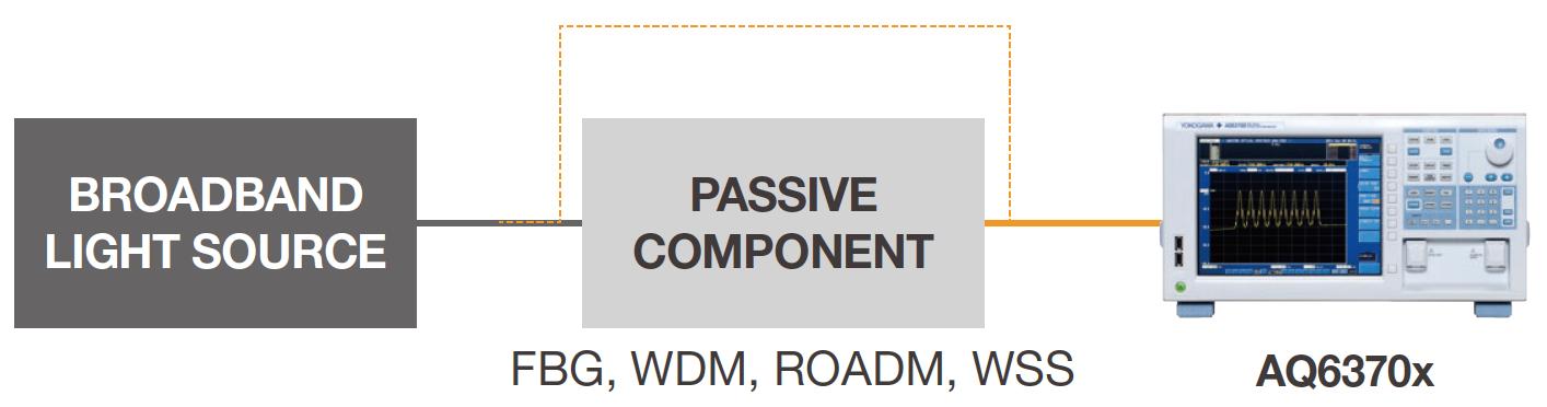 AQ6374 Passive Component Test