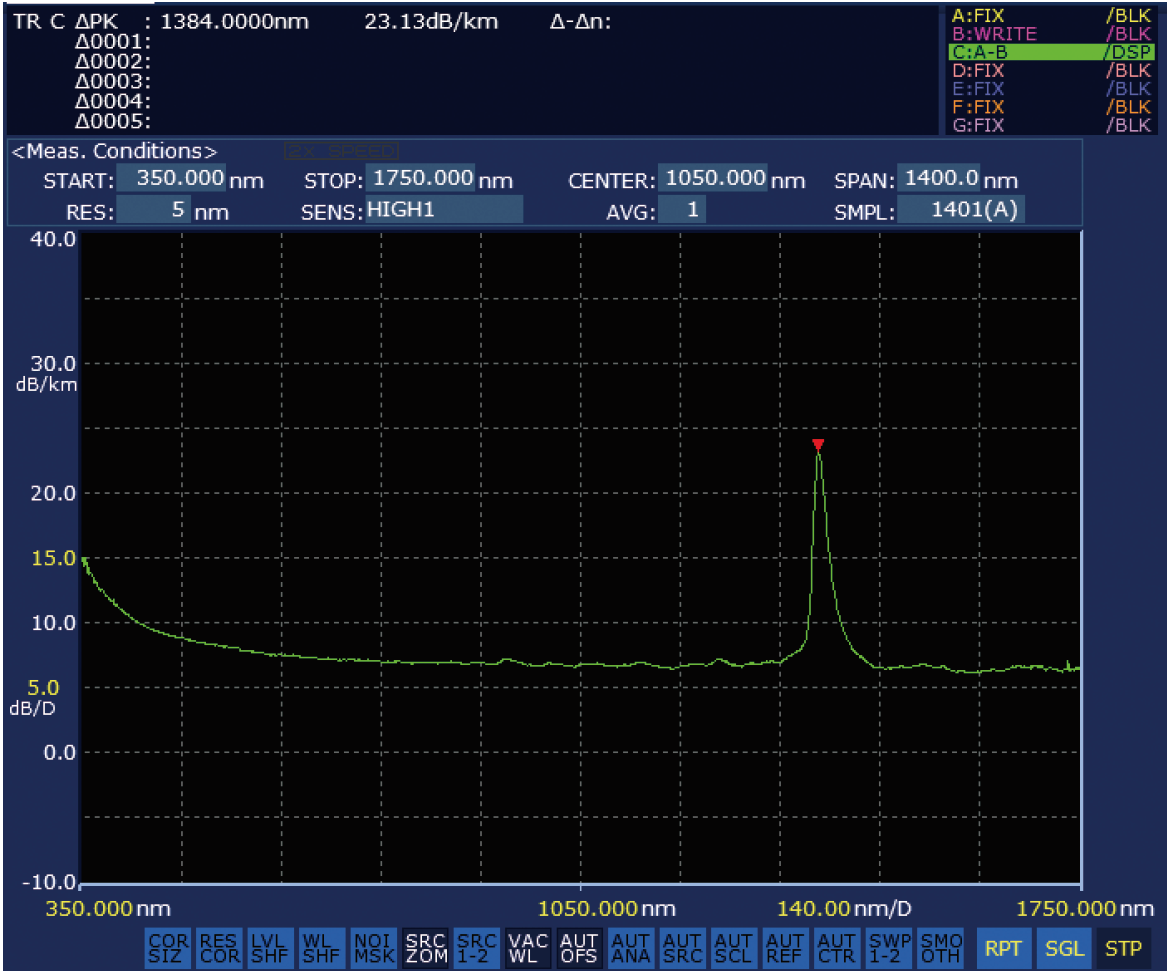 AQ6374 Wavelength Los Characterization