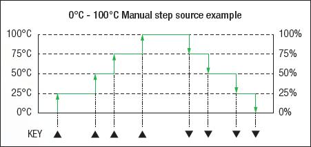 CA300 Manual Step Function