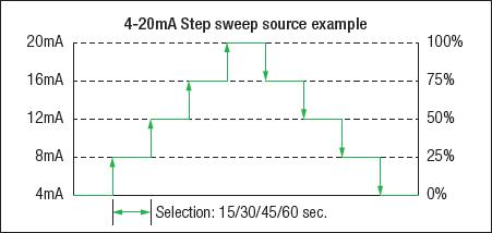 CA500 Step Sweep