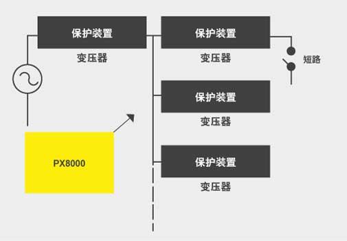 CN APP PX8000 Power