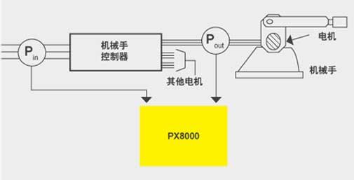 CN APP PX8000 Robot
