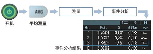 AQ1000 OTDR 一键式测量操作