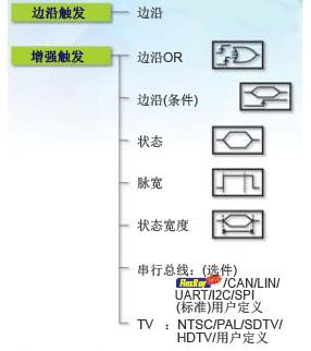 DLM2000触发功能7 1