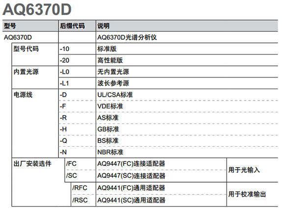 CN Product AQ6370D Selection Guide