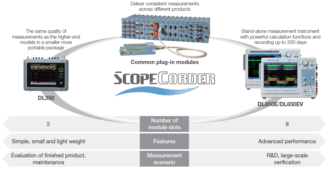 DL350 ScopeCorder Diagram