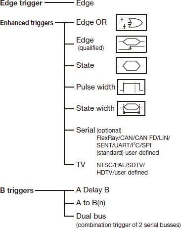 DLM2000 Trigger Function