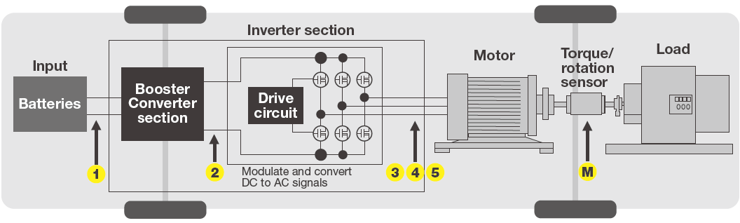 WT1800E Inverter Motor In Electrical Vehicle