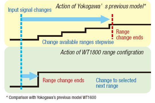 WT1800 Range Config 2