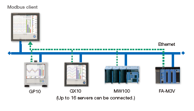 Modbus TCP (Ethernet connection)