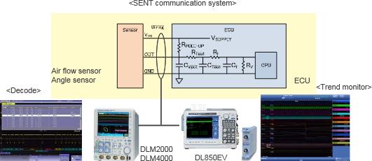 SENT communication system