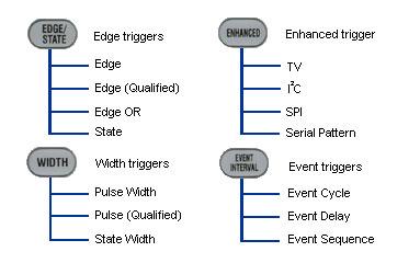DL9000 Trigger types