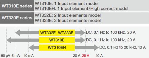 WT300E Lineup